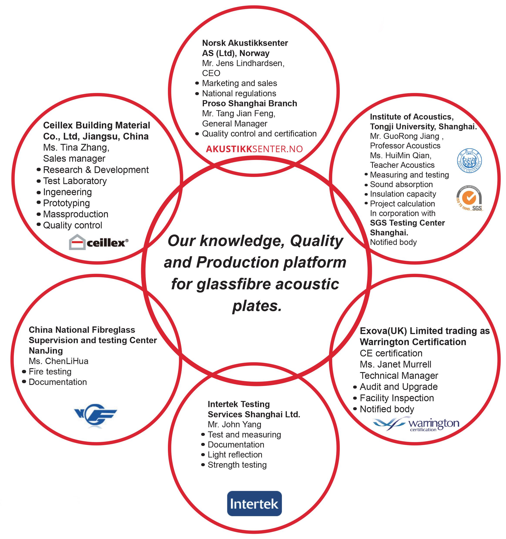 Oversikt over samarbeidsparter, illustrasjon